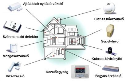 biztonsági rendszer tervezés